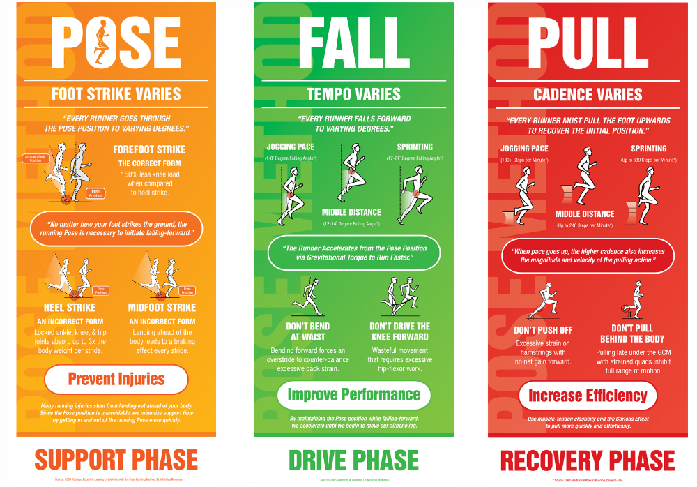An infographic detailing what Pose running is about.