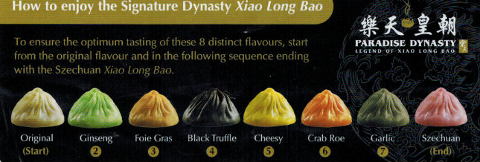 The order in which you're supposed to eat the flavours.