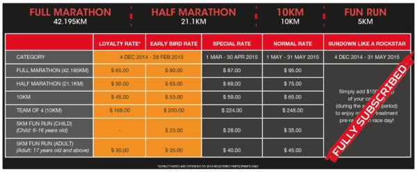 Source: Sundown Marathon.