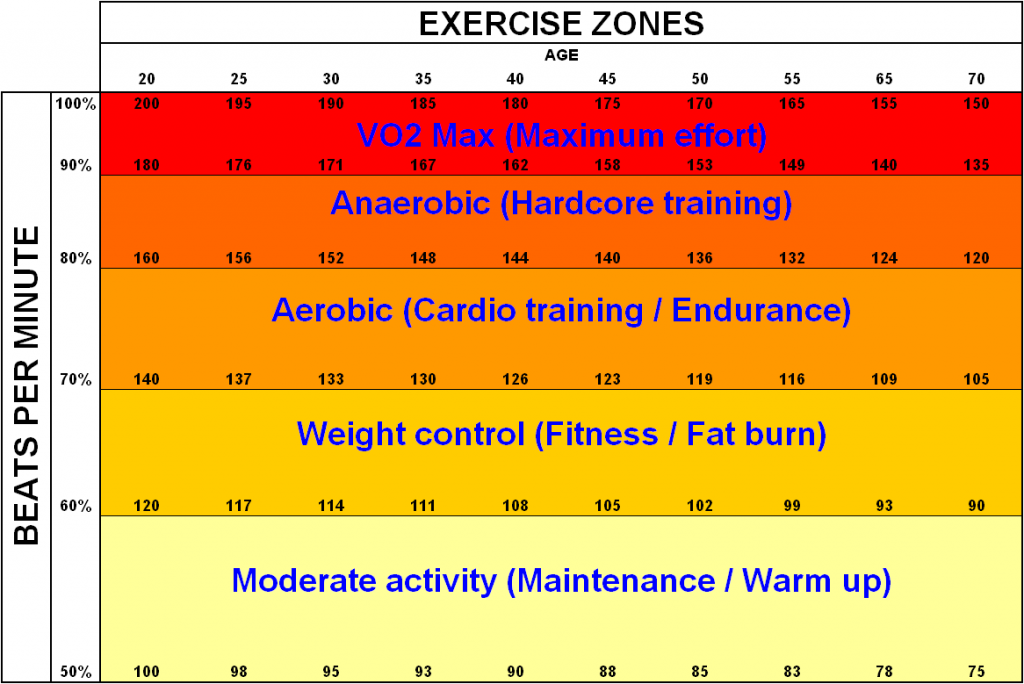Know your body's heart rate zones. Photo by: www.athleteatheart.com